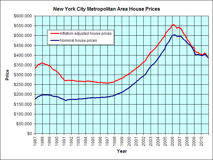 Graph showing the metropolitan area house prices
